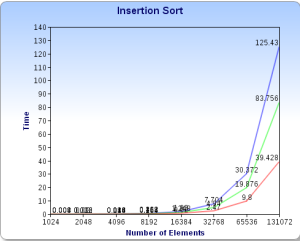 Insertion Sort Graph